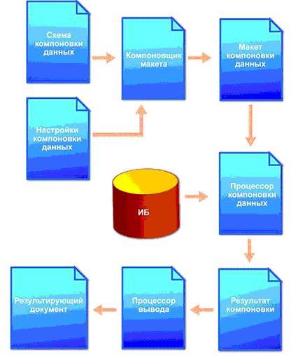 Создание схемы компоновки программно